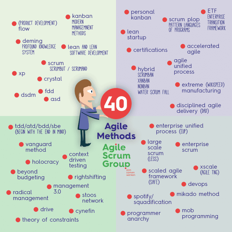 Overzicht van alle 40 Agile methoden die er zijn