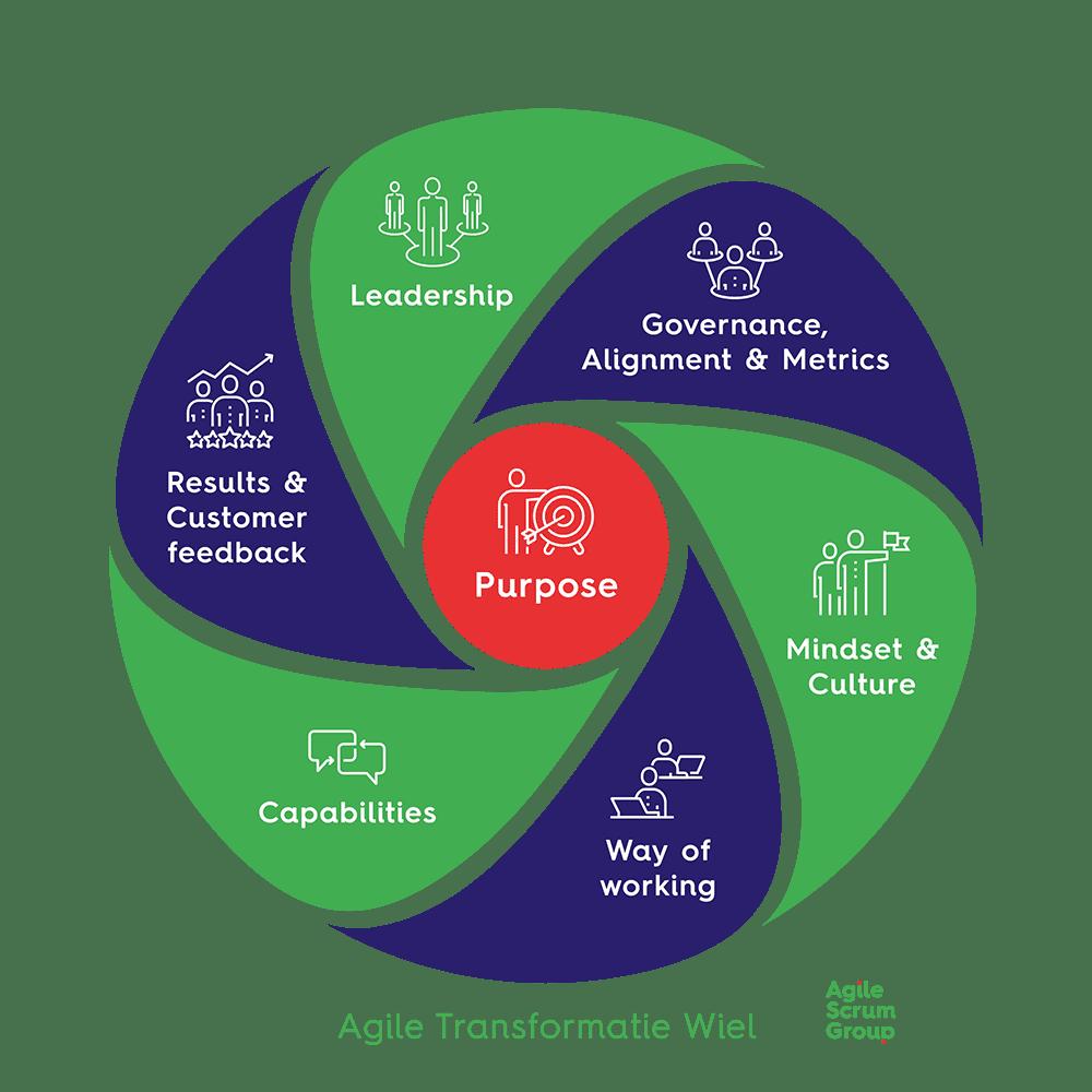 Agile Transformatie Wiel