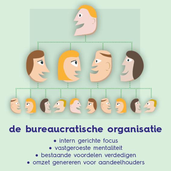 Een hierarchische organisatie