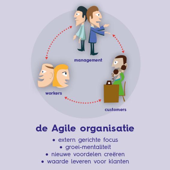 Een Agile organisatie