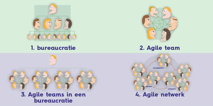 Een overzicht van hierarchische en Agile organisaties