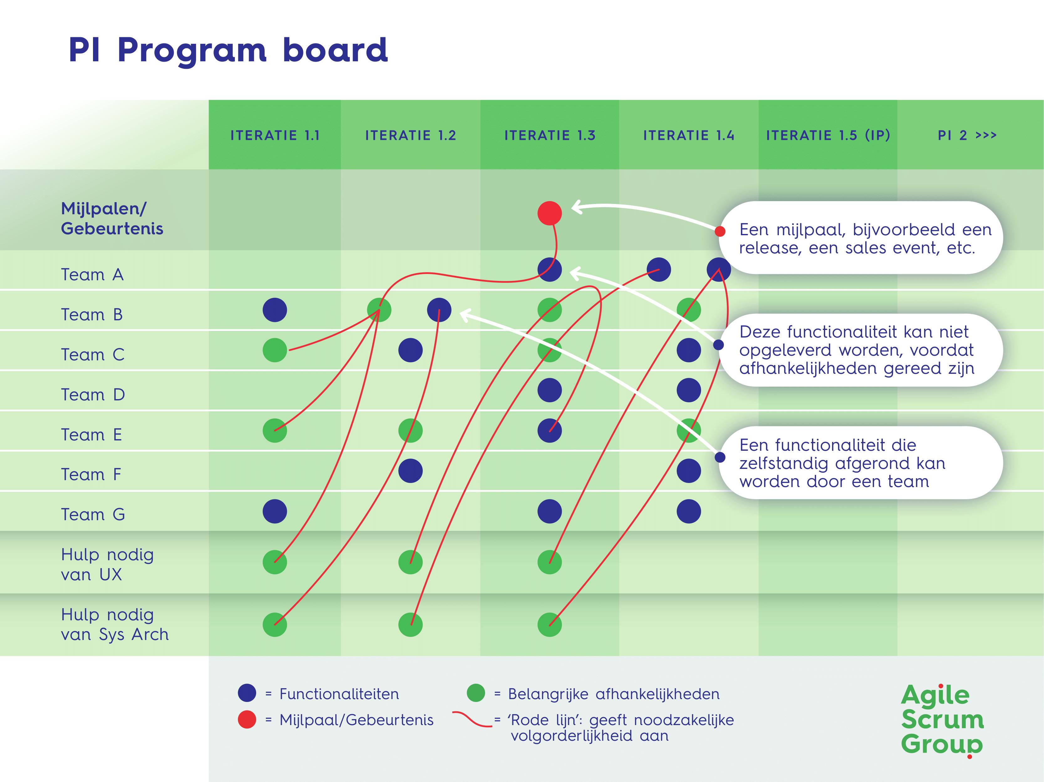 PI Program Board