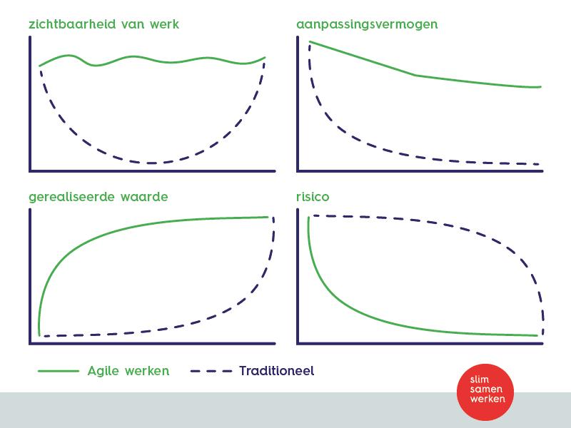 ASG_Redenen voor Agile of scrum