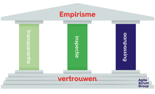 Empirisme-scrum