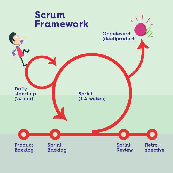 wat is agile scrum methode en hoe leg ik dat uit?