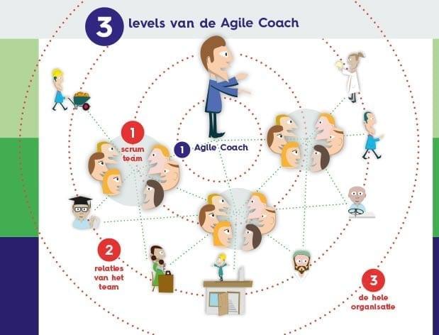 Agile Coach Opleiding