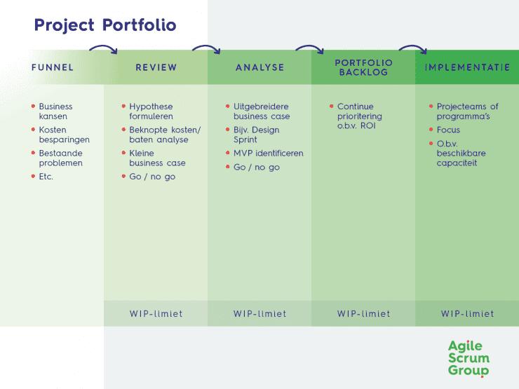 Agile-Project-Portfolio