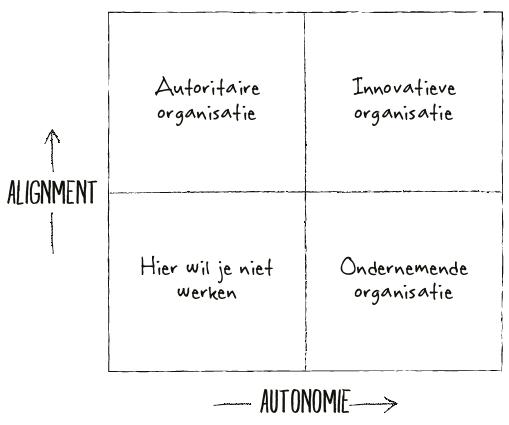 Alignment en autonomie model van Spotify