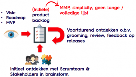 De eerste Scrum Product Backlog