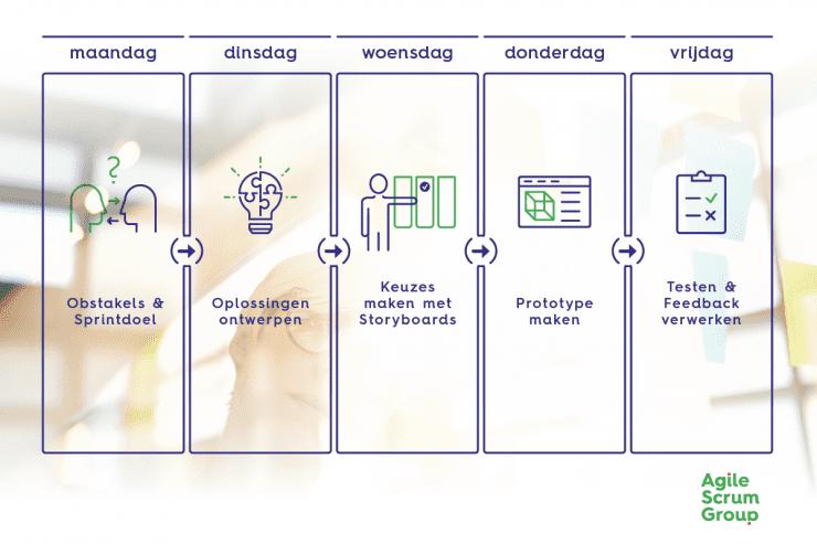 Design-Sprint-Week