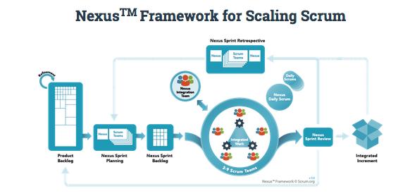 Het Nexus Framework