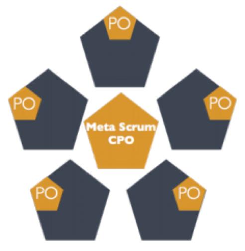 MetaScrum uit het Scrum@Scale raamwerk