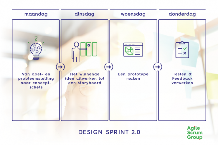 Overview-Design-Sprint-week-2.0.