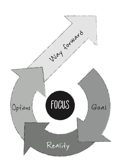 Grow Model