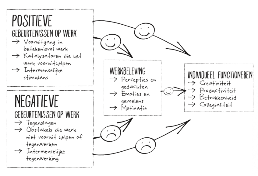 Progressieprincipe model