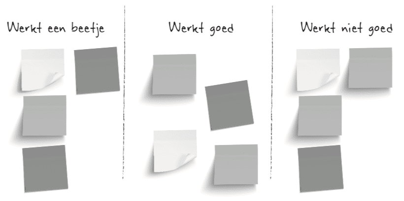post-it Retrospective Vorm