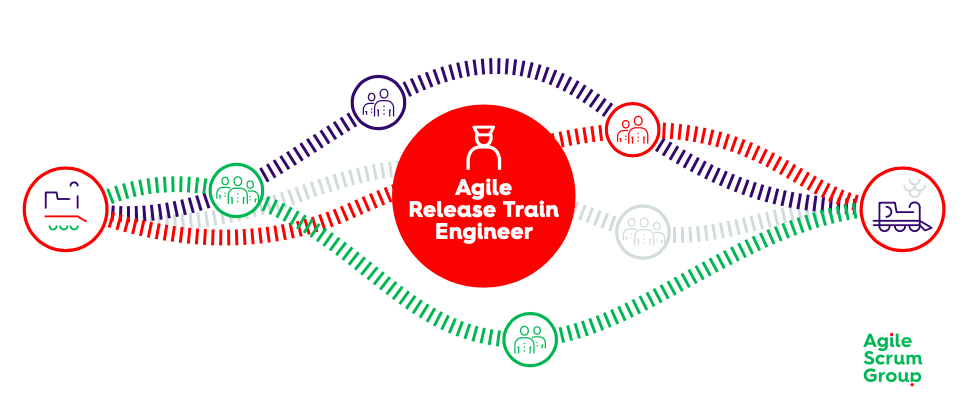 Agile Release Train Engineer wat is een RTE?