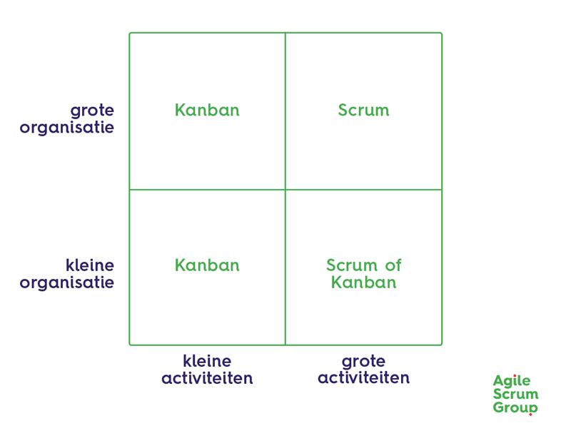 Scrum of Kanban bij agile marketing