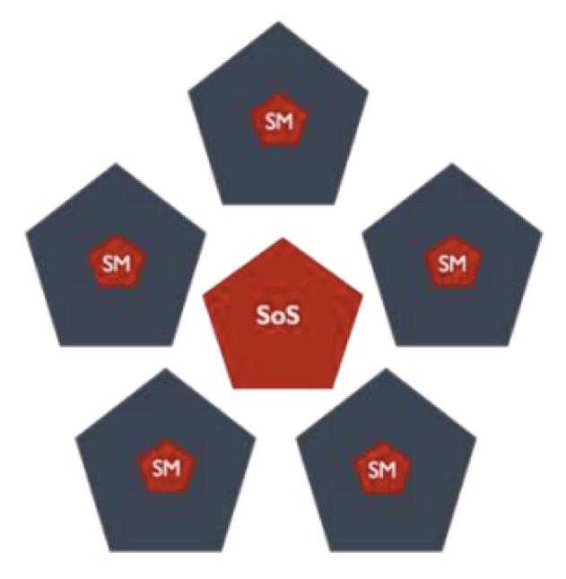 ScrumatScale Scrum of Scrums