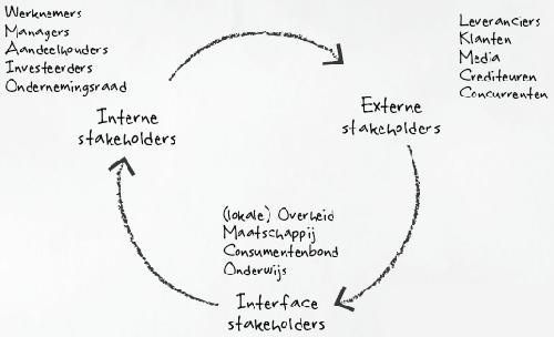 Soorten-stakeholders