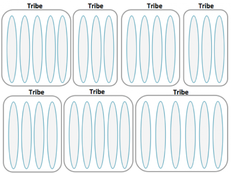Spotify Model Tribes