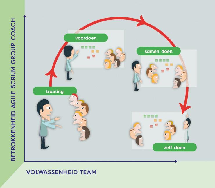 agile coaching op teamniveau