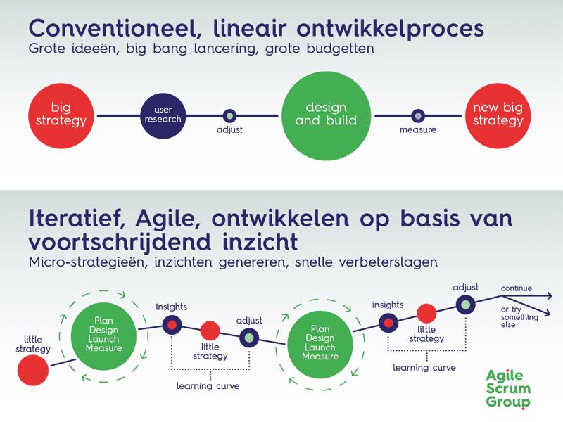 agile marketing visual traditioneel vs agile marketing