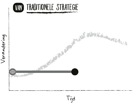 agile strategie