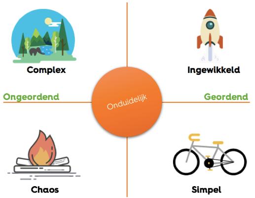 agile werken met complexiteit en het synefin raamwerk