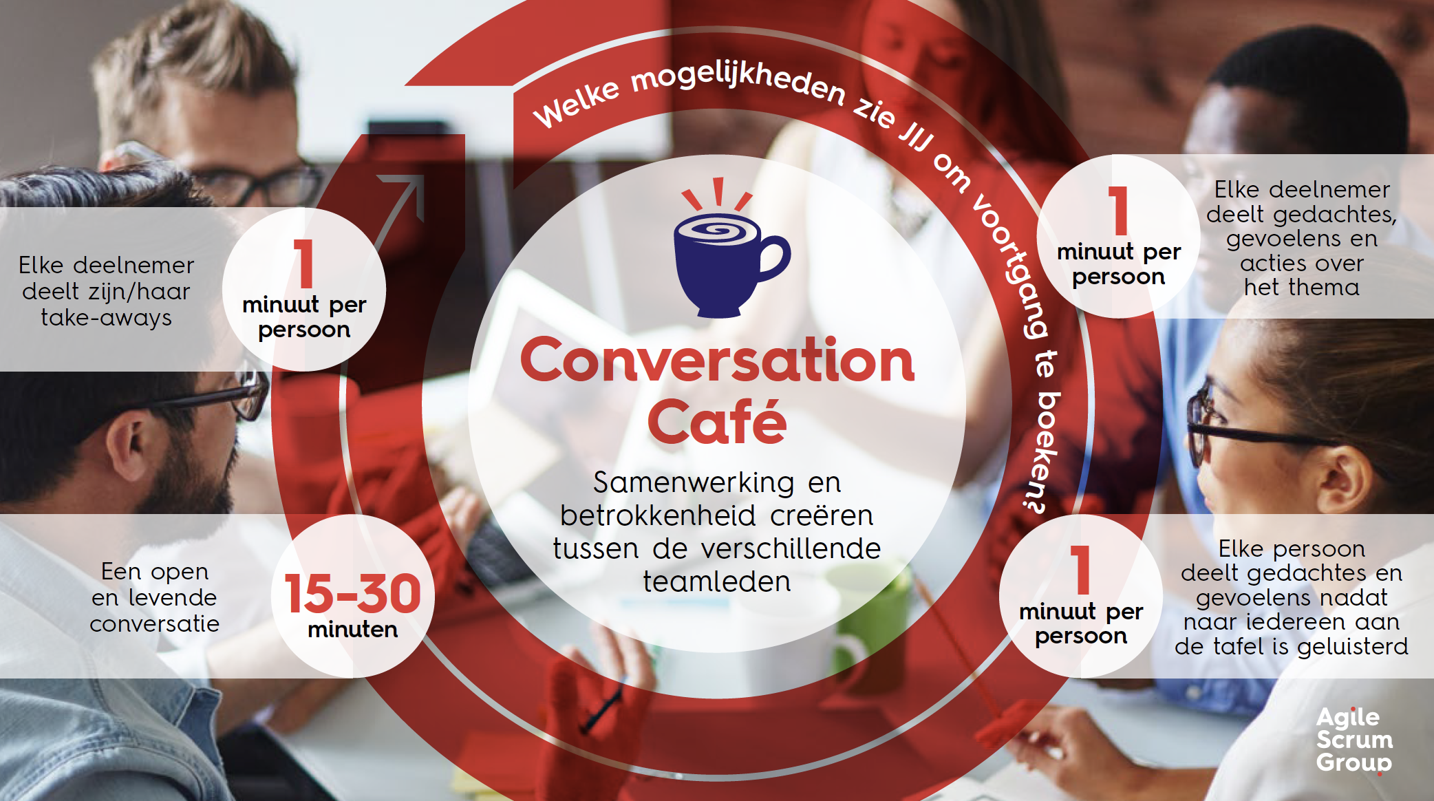 conversation cafe liberating structures
