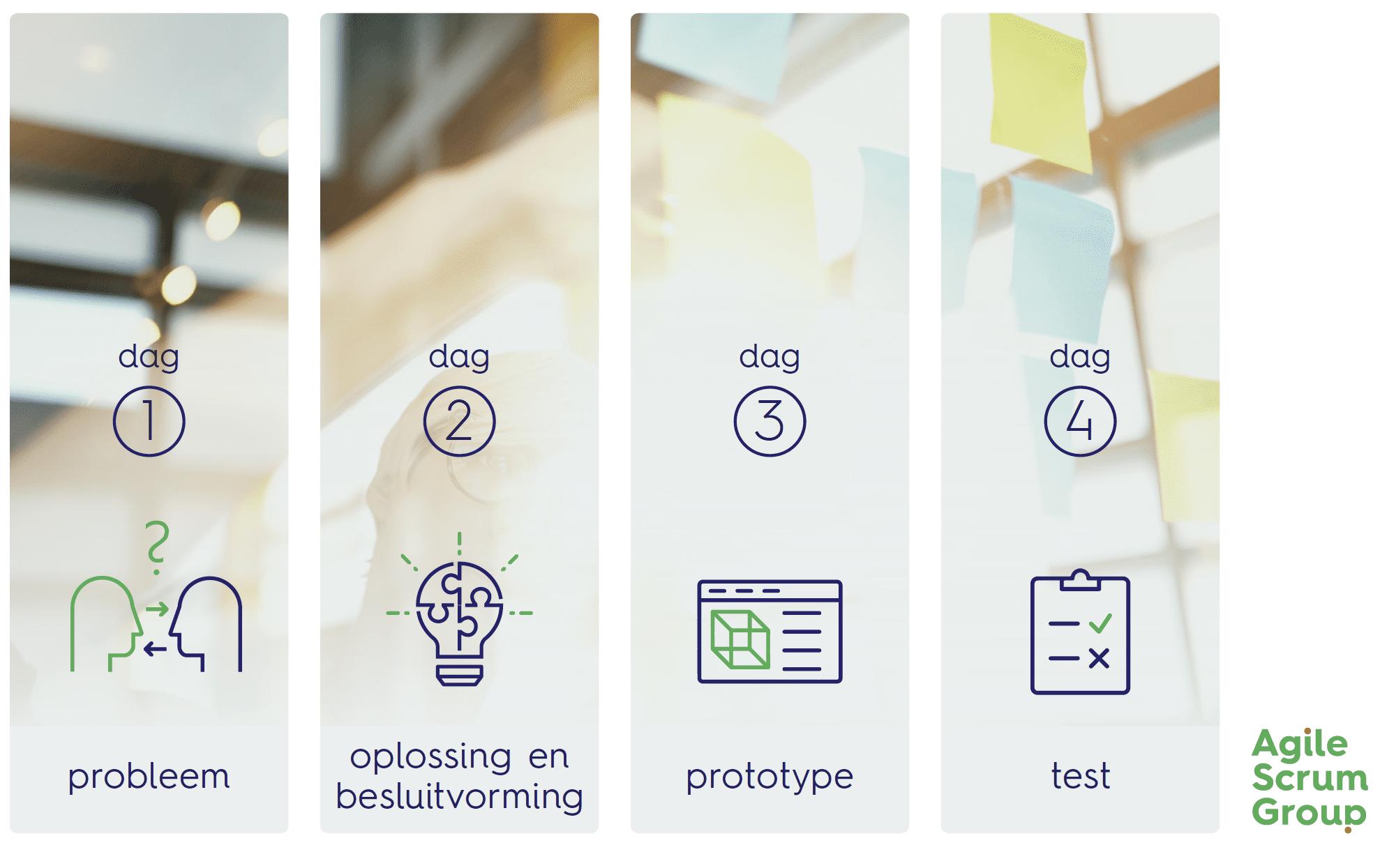 design sprint 2.0 wat is het