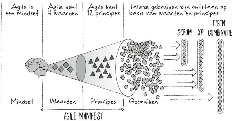 het agile manifest voor non-it