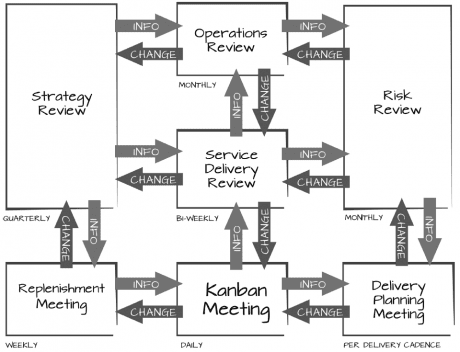 kanban-methode-meetings-feedback