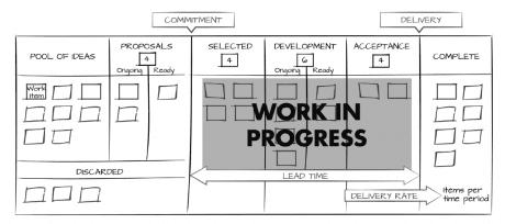 kanban-methode-proces