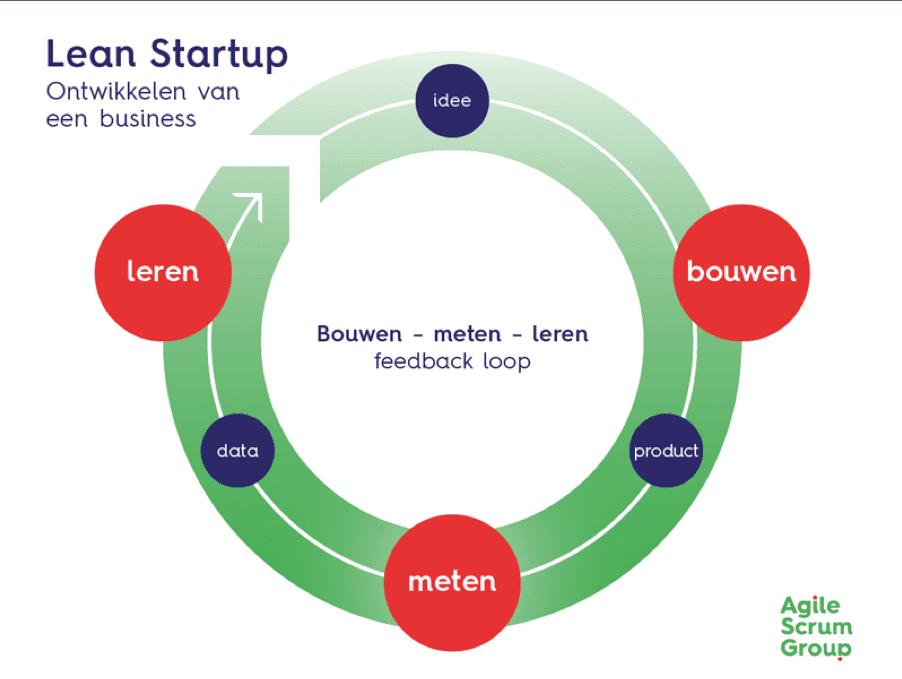 lean startup bouwen meten leren