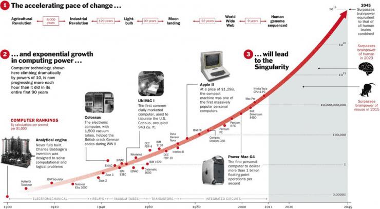 De Wet van Moore