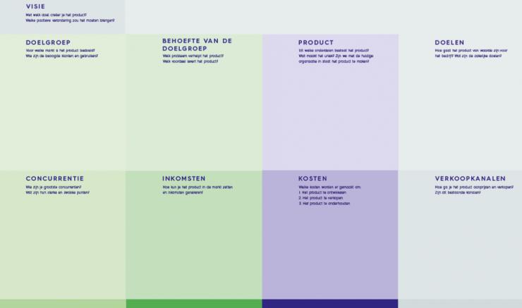 een productvisie template voor jouw project als product owner