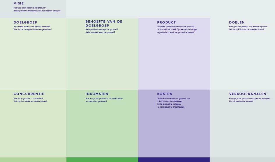 een productvisie template voor een scrum in de horeca project