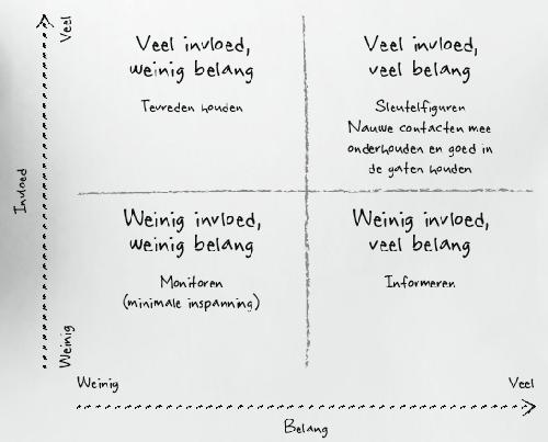 stakeholder-matrix-bij-scrum-en-agile