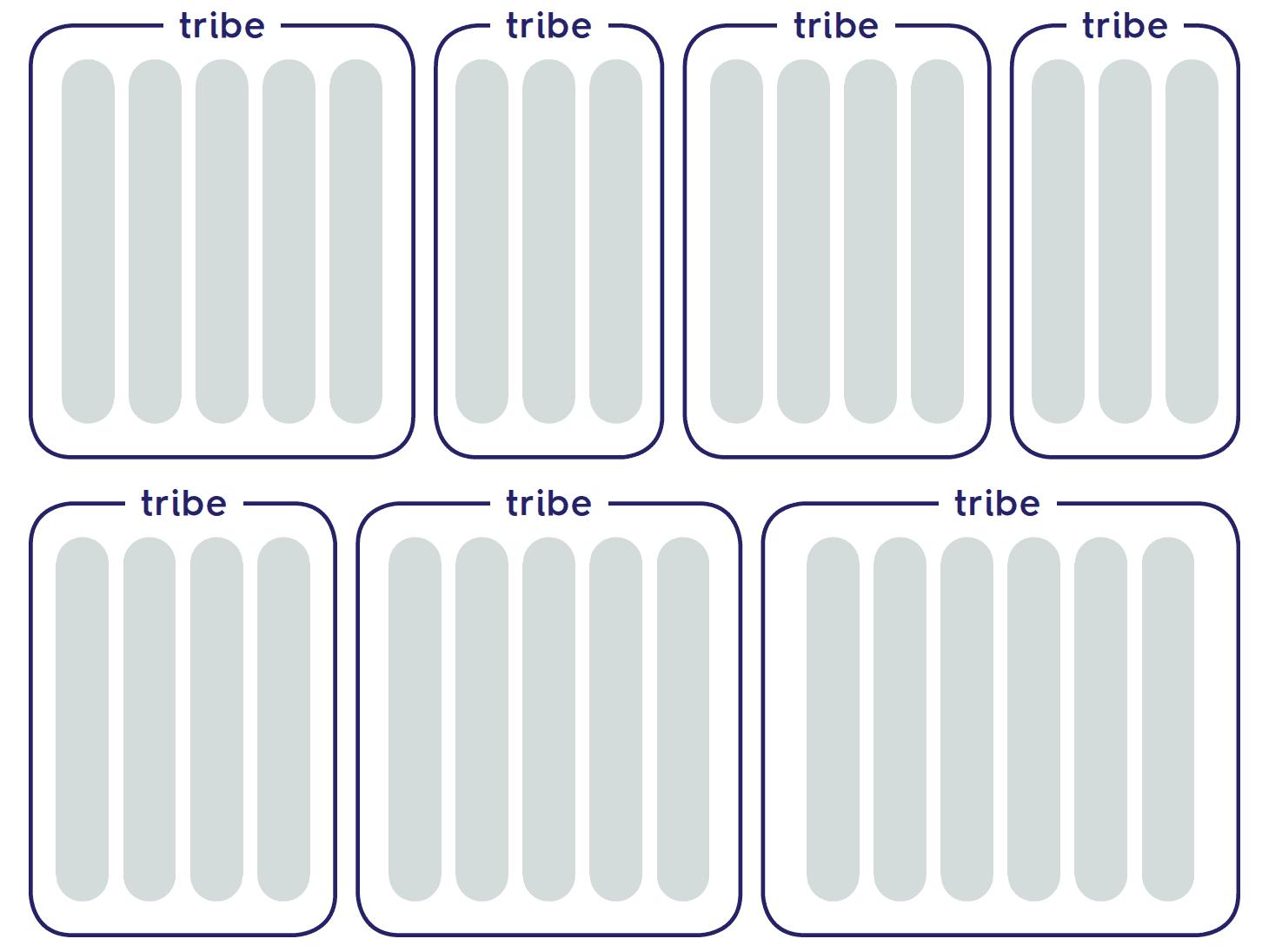tribes uit het spotify model