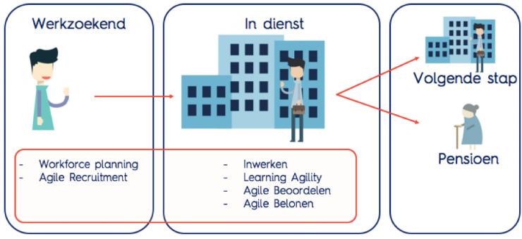 wat is agile hr uitleg bij het model
