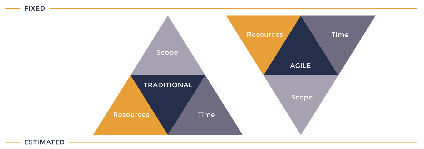 wat is agile project management iron triangle