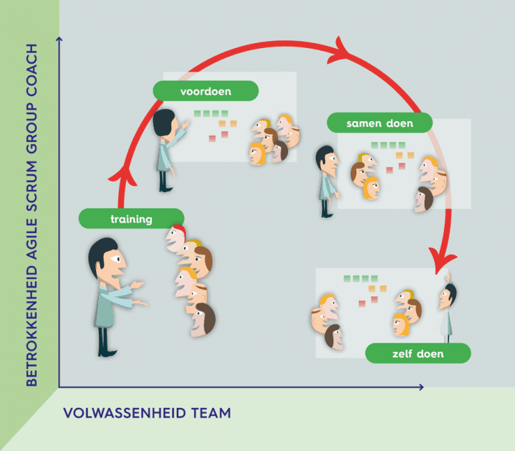Wat is een Agile Coach?