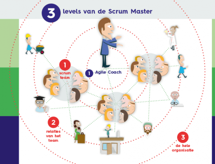 Wat is een Agile Coach