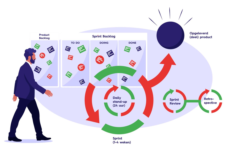 wat-is-scrum-raamwerk-scrum-framework